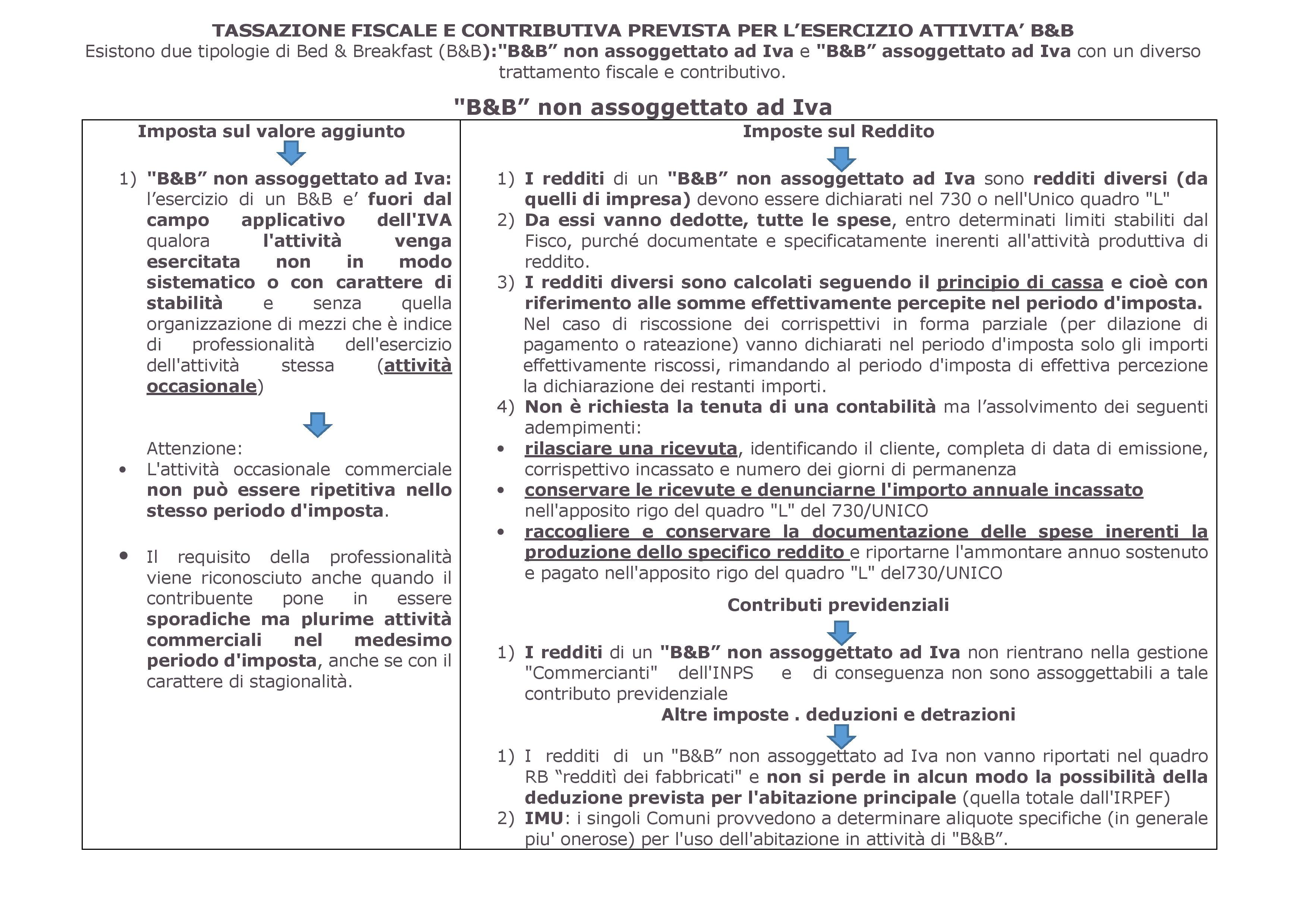 TASSAZIONE FISCALE E CONTRIBUTIVA - SENZA IVA Tassazione fiscale e contributiva - senza iva