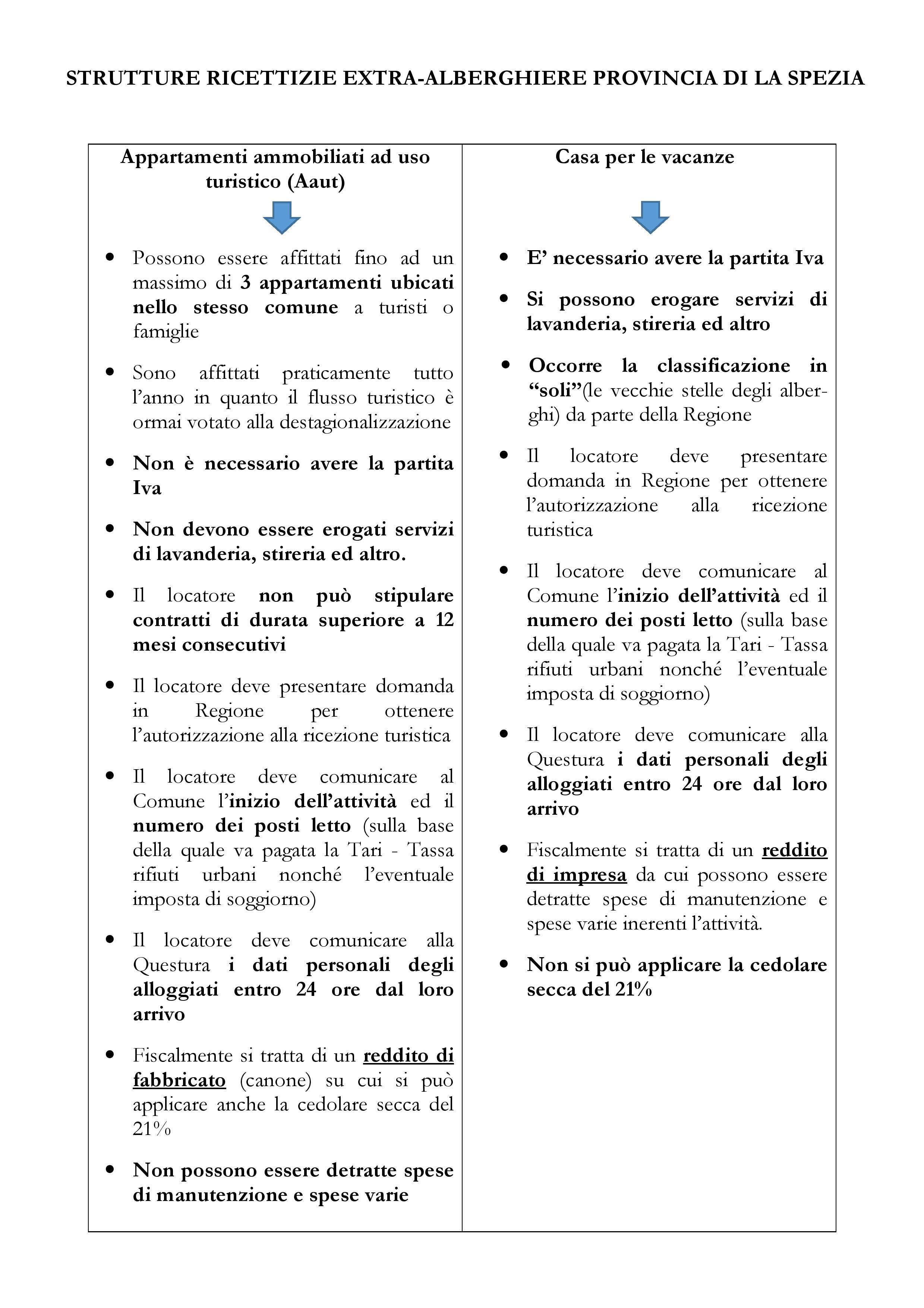 Case vacanze provincia di La Spezia